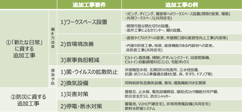 グリーン住宅ポイント制度表
