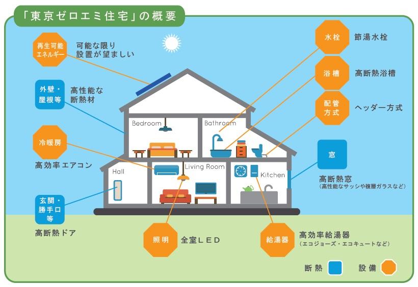 東京ゼロエミ住宅